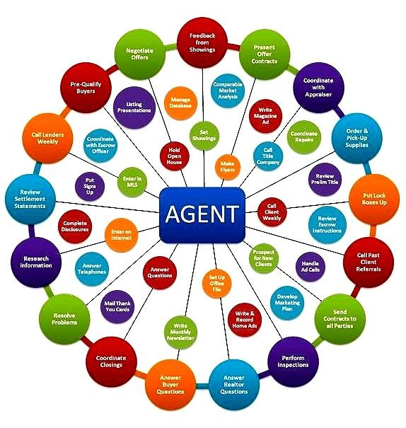 Is a real estate agent necessary, anyway? - DiVito Dream Makers