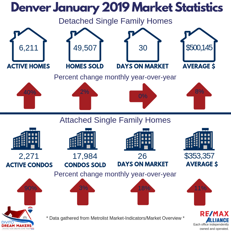 denver, denver colorado, real estate, housing, housing market, market, statistics, stats, real estate market, inventory, price, days on market, home, homes, house, houses, sold, condo, detached, attached, single family, insights, mortgage, mortgage rates